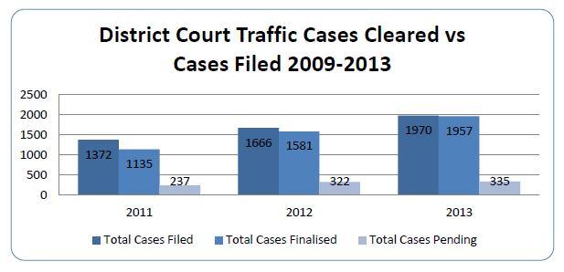 Marshall Islands Judicial Annual Report 2013